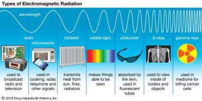 Devices for Measuring radiation (MPKB)
