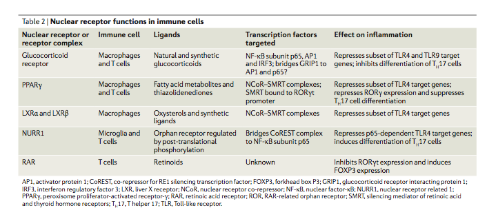 Innate immune response and Th1 inflammation (MPKB)